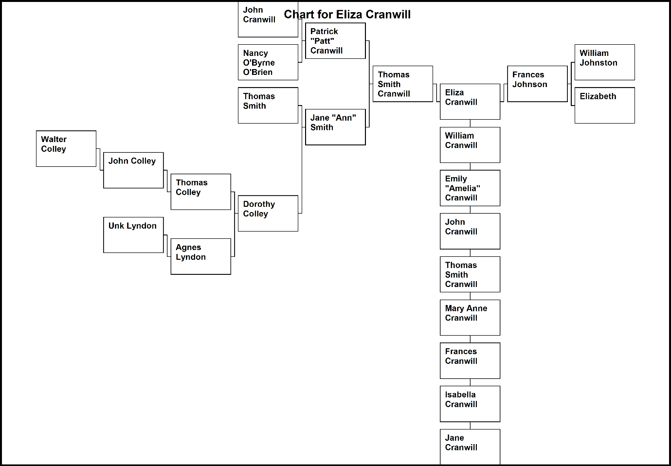 C:\Users\Virginia Rundle\Dropbox\VR\Ancestry Stuff\Kilpatrick\Chart for Eliza Cranwill 3.bmp