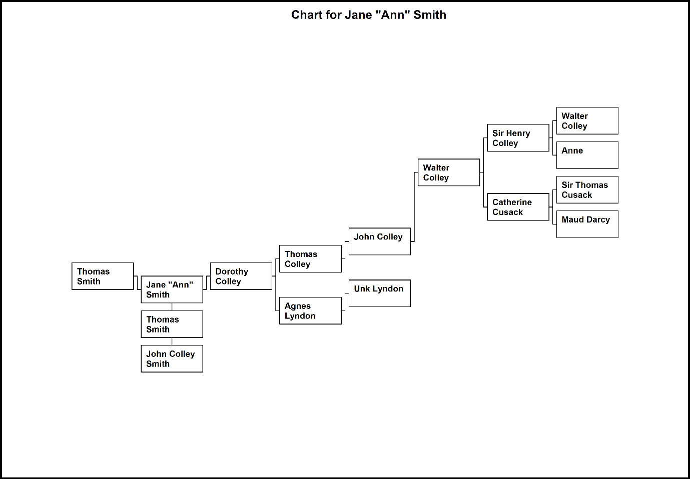 C:\Users\Virginia Rundle\Dropbox\VR\Ancestry Stuff\Kilpatrick\Chart for Jane Ann Smith.bmp