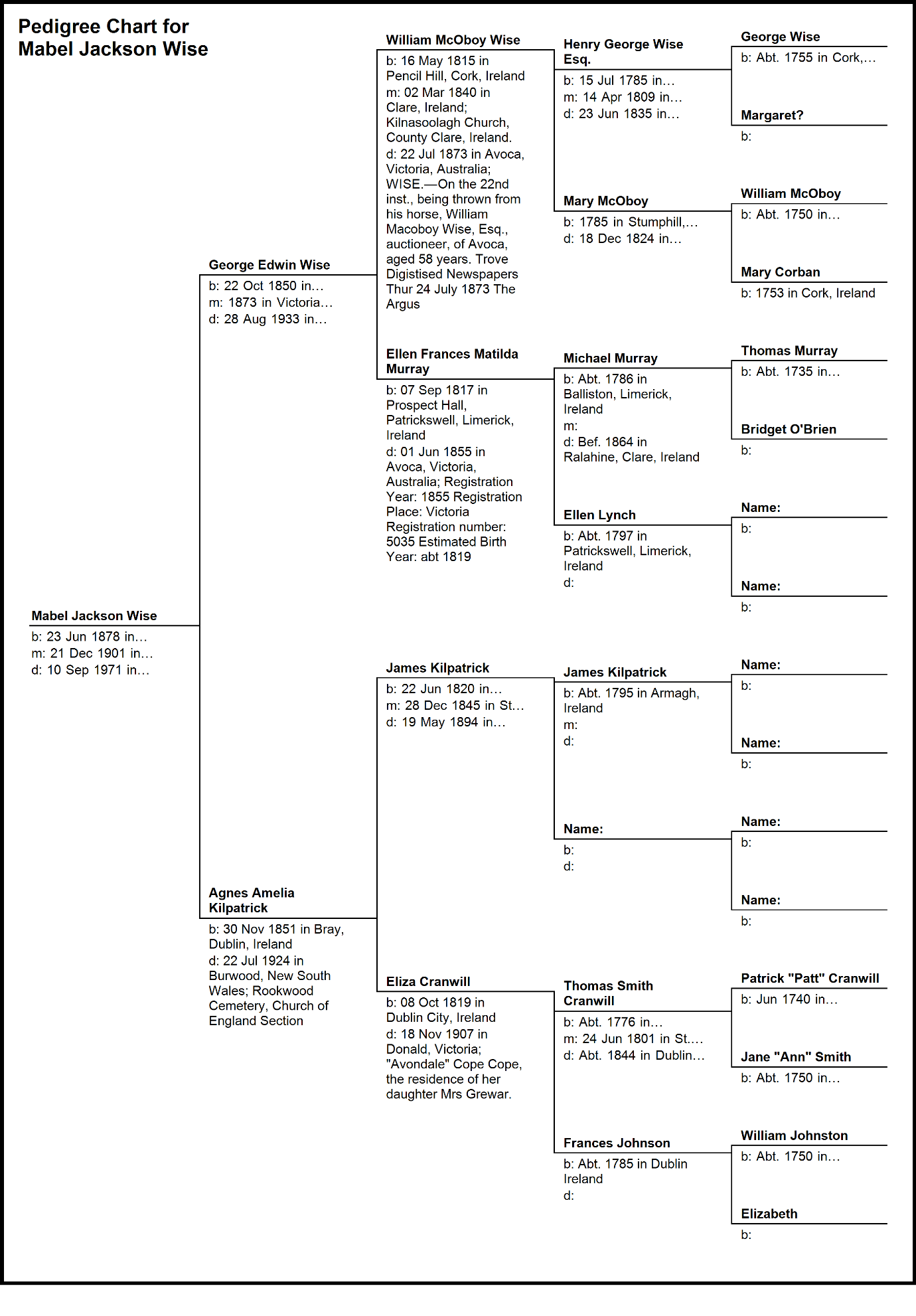 C:\Users\Virginia Rundle\Dropbox\VR\Ancestry Stuff\Kilpatrick\Pedigree Chart for Mabel Jackson Wise 2.bmp