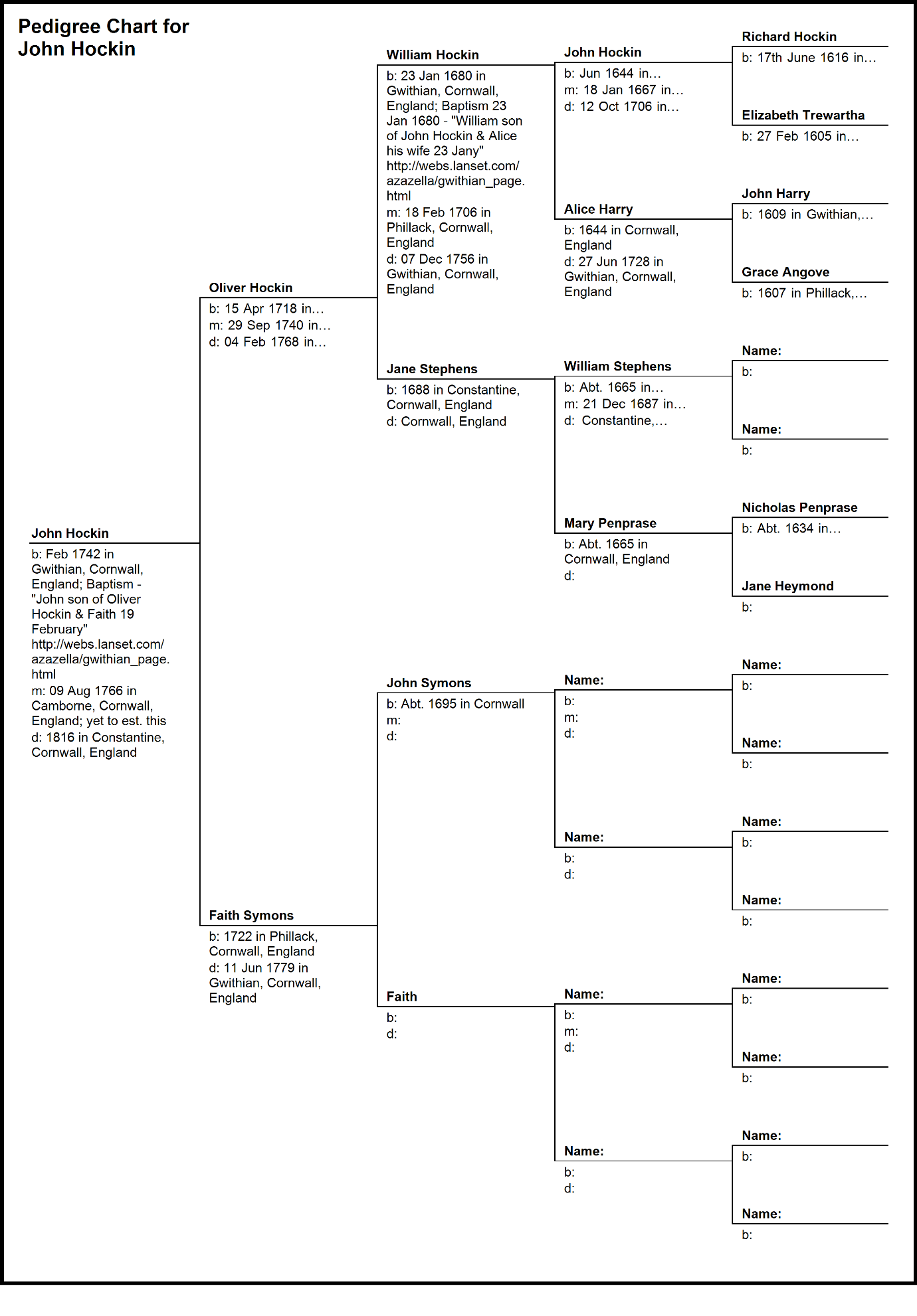 C:\Users\Virginia Rundle\Dropbox\VR\Ancestry Stuff\Fuller\Hockin\Pedigree Chart for John Hockin 2.bmp