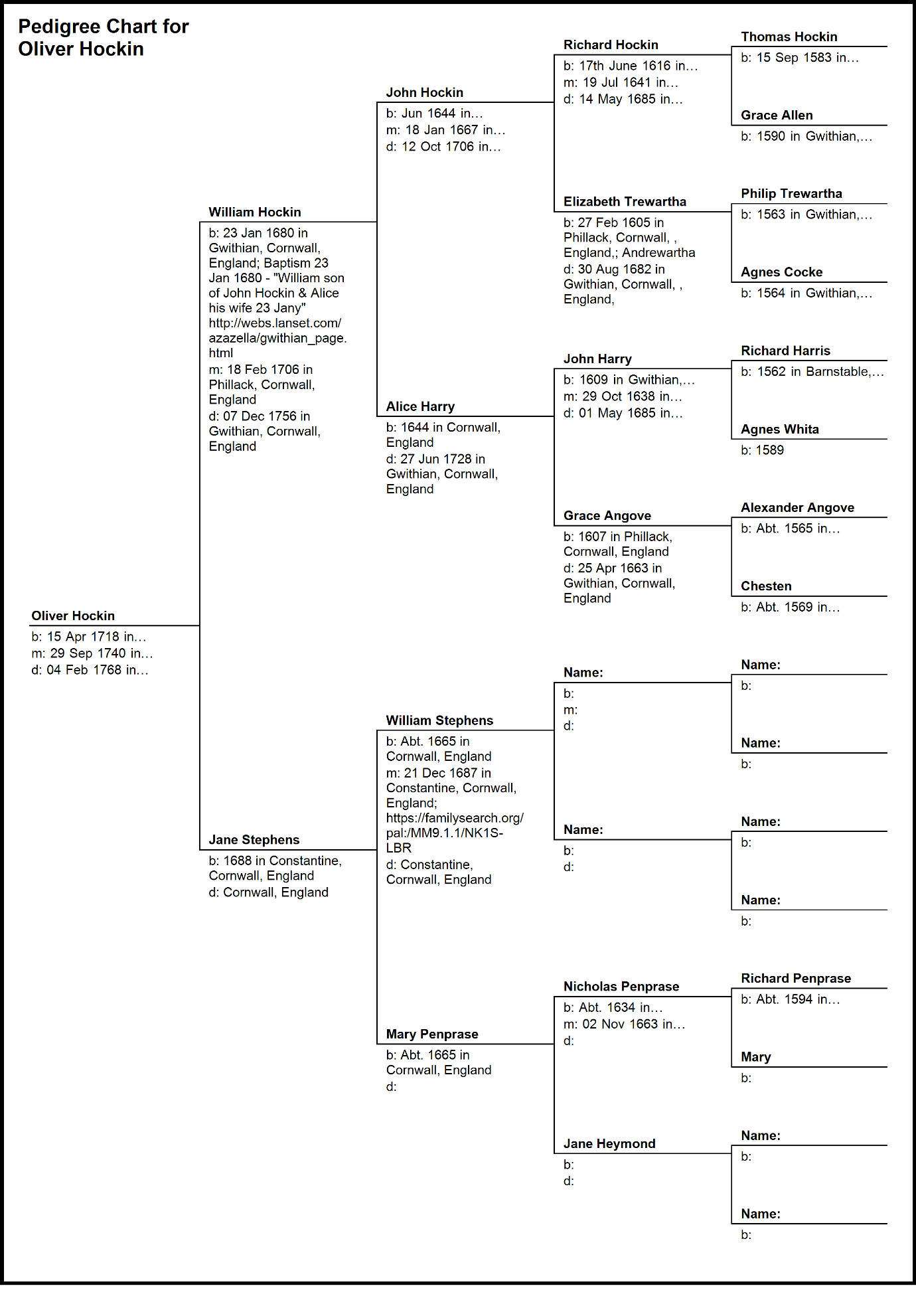 C:\Users\Virginia Rundle\Dropbox\VR\Ancestry Stuff\Fuller\Hockin\Pedigree Chart for Oliver Hockin 2.bmp