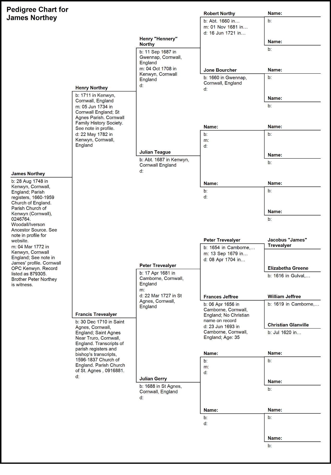 C:\Users\Virginia Rundle\Dropbox\VR\Ancestry Stuff\Fuller\Northey\Pedigree Chart for James Northey.bmp