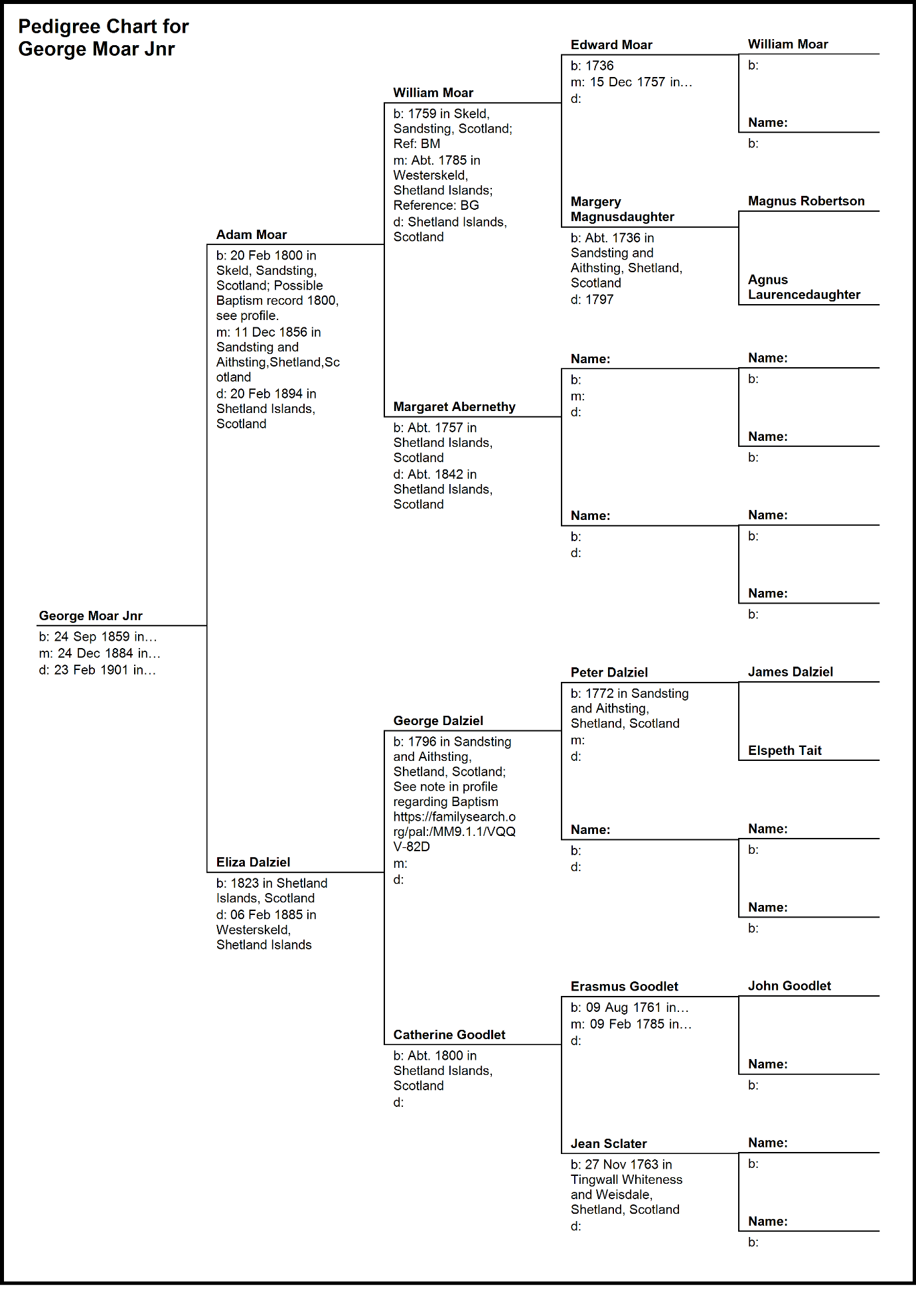 C:\Users\Virginia Rundle\Dropbox\VR\Ancestry Stuff\Moar\Pedigree Chart for George Moar Jnr.bmp